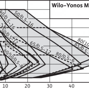 Pompa de circulatie Wilo Yonos Maxo 40/0,5-16 PN6/10