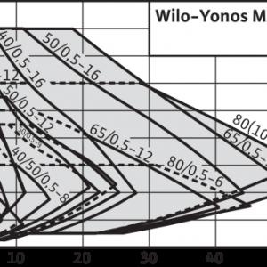 Pompa de circulatie Wilo Yonos Maxo 50/0,5-16 PN6/10