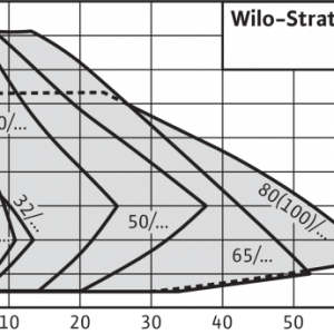 Pompa de circulatie Wilo Stratos 25/1-10