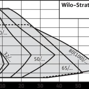 Pompa de circulatie Wilo Stratos 50/1-12 PN6/10