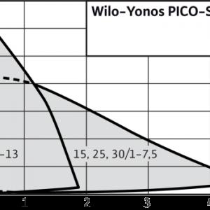 Pompa Wilo Yonos PICO-STG 15/1-7.5