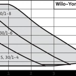 Pompa circulatie WILO Yonos Pico 30/1-8