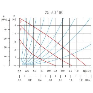 Pompa de recirculare FERRO 25-60/180